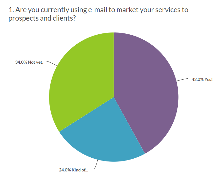 are msps using email